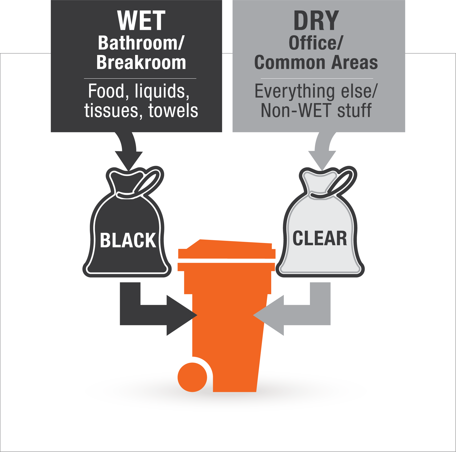 Non food generating business waste diagram wet dry program