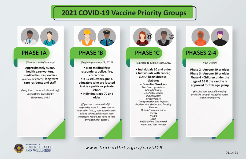 Image description explains the COVID-19 vaccine delivery phases including Phase 1A, for healthcare personnel, Phase 1B for nonmedical first responders, Phase 1C for Essential Workers, and Phase 2 for the general population